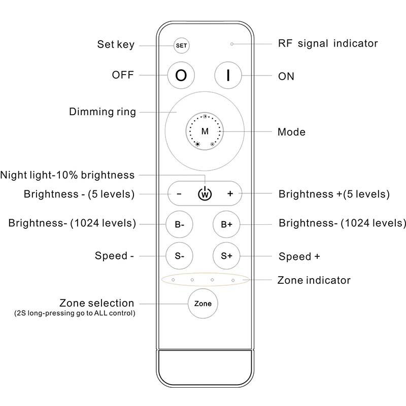 LED DIM Remote