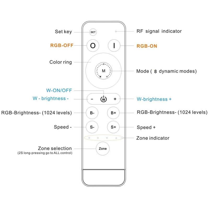 LED RGB RF Remote