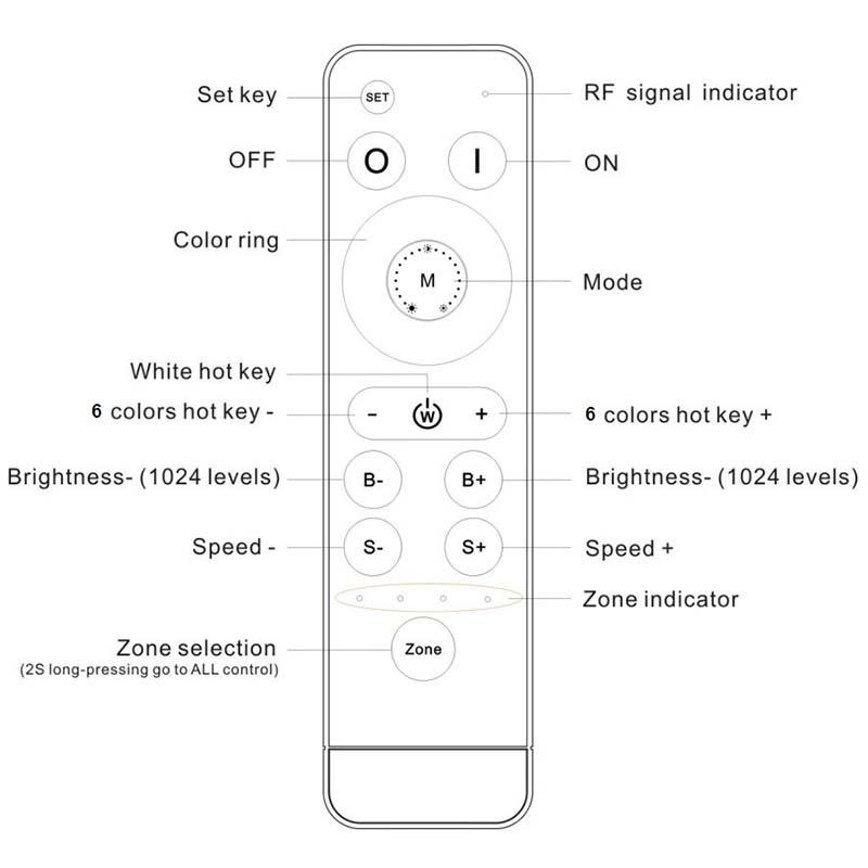 RGBW RF Remote